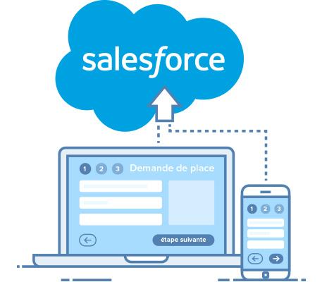 interconnexion CRM Salesforce