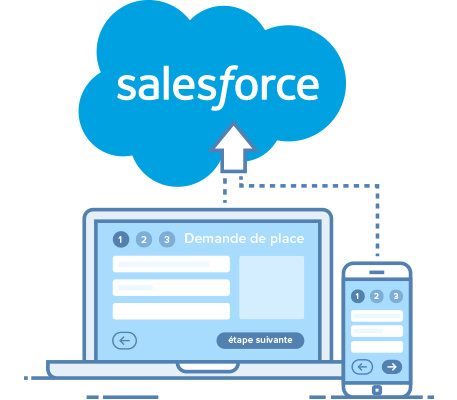 interconnexion CRM Salesforce